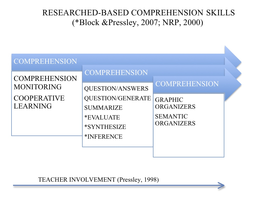 Research Based Strategies To Help >> Research Based Reading Strategies The Book Dealer